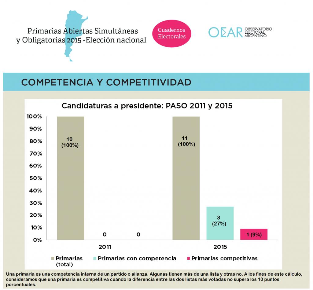 Competencia y competitividad PTE