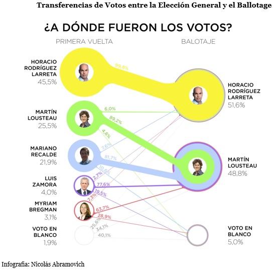 transferencias de votos paso-gral modificada